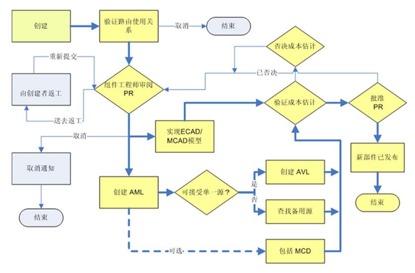 windchill工作流程管理